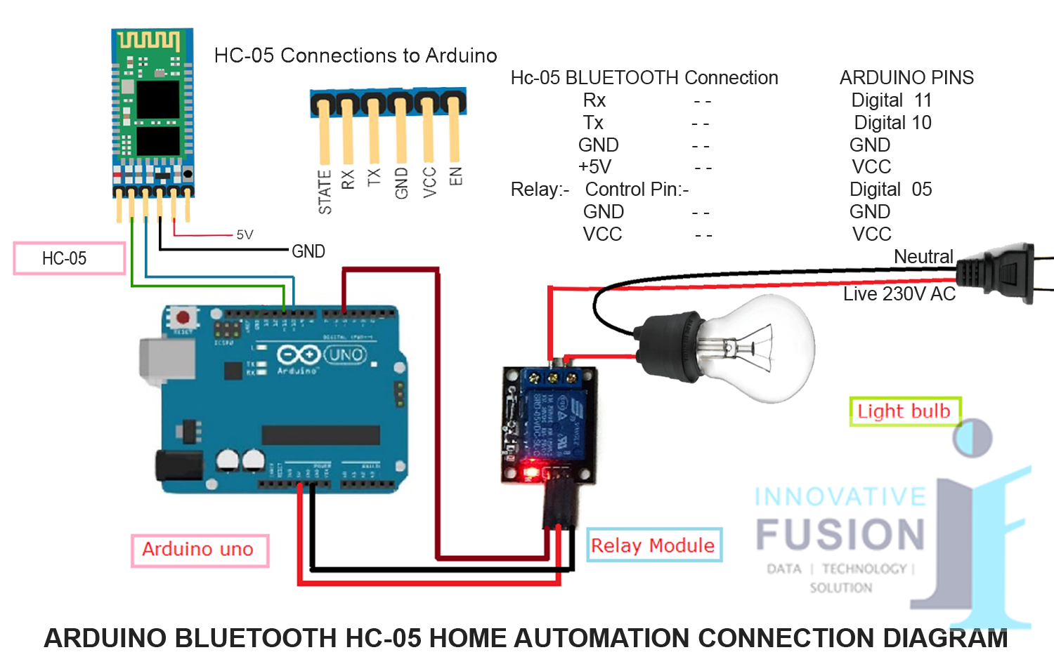 Arduino Bluetooth HC 05 Innovative Fusion